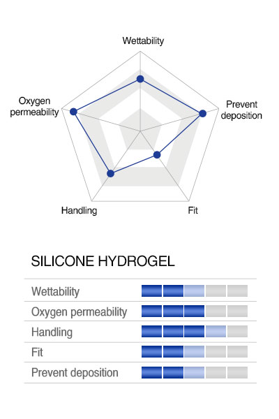 characteristics graph of SILICONE HYDROGEL